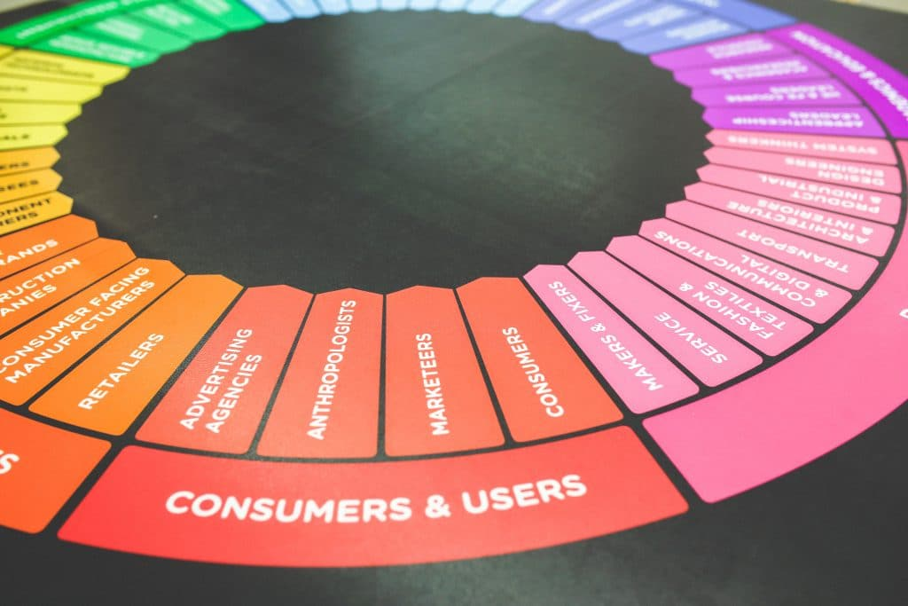 Marketing Trends That Work in 2020